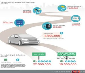 Chi phí nuôi ô tô